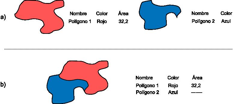 Operaciones geométricas con capas vectoriales