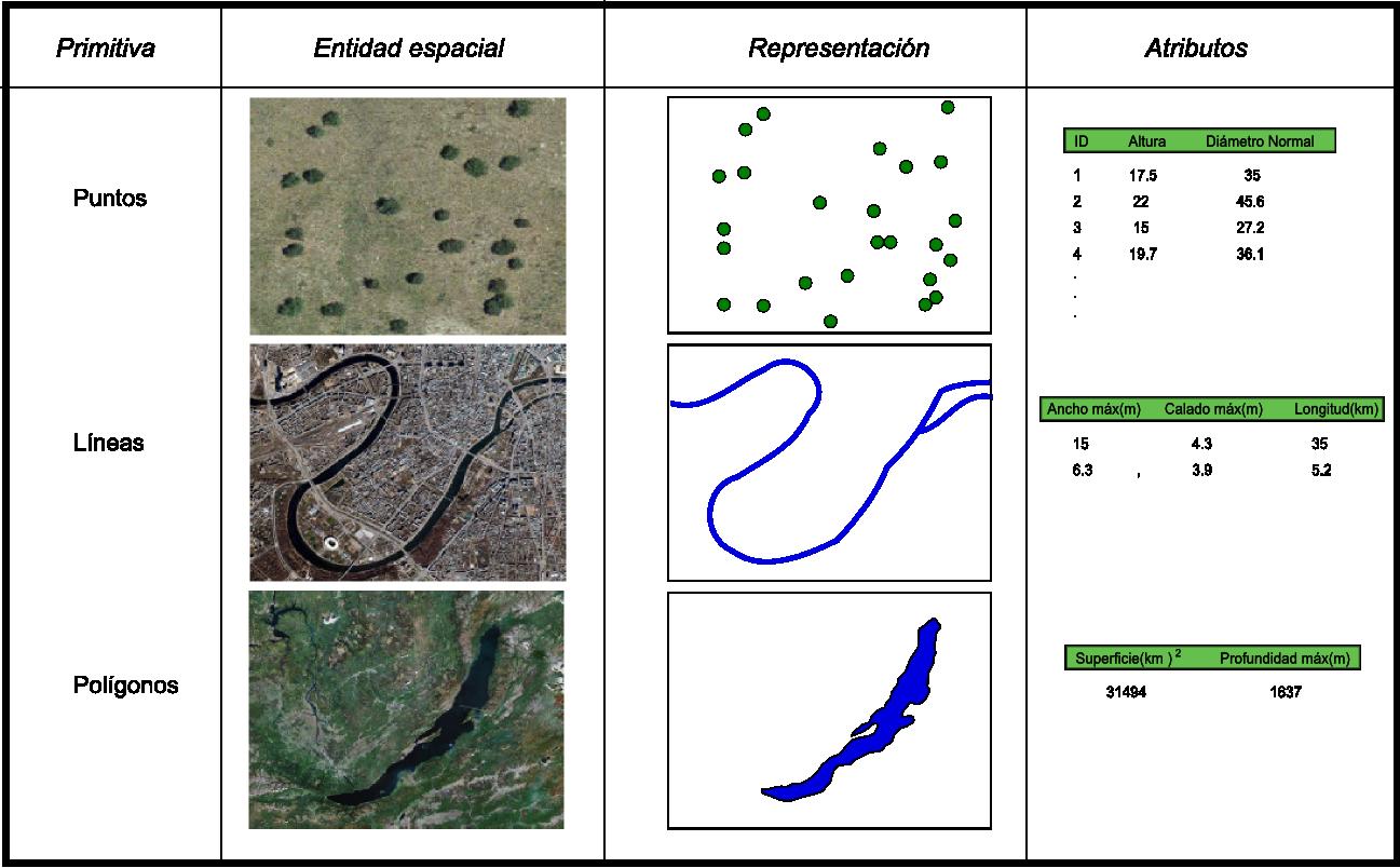 Modelos para la información geográfica