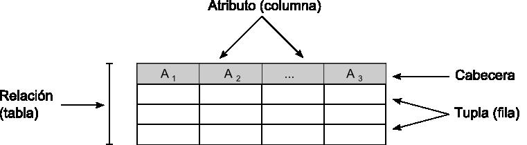 tabla de datos definicion fisica